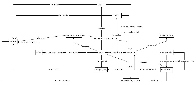EC2 concept map